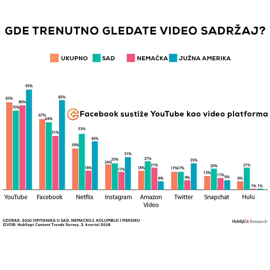 youtube statistika