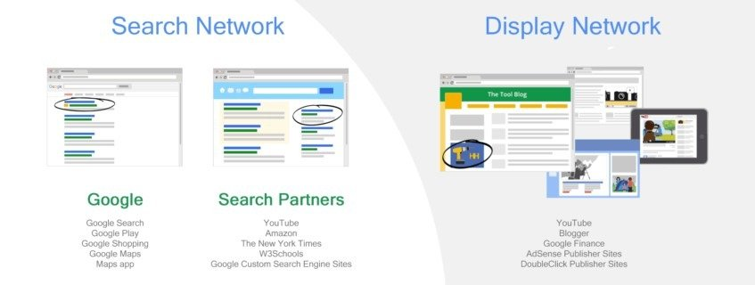 gde google prikazuje reklame?